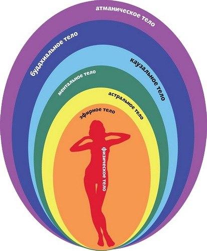 Секреты женской биолокации. 3.Астральное тело