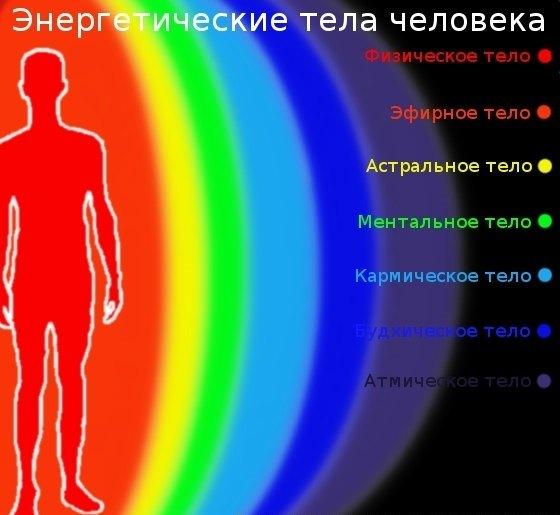 Секреты женской биолокации. 4.Душевное (Интуитивное) тело