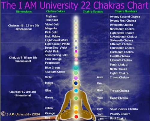Описание чакральной системы. Чакры 8 — 22 (четвертого и пятого измерения)